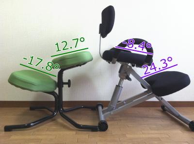 バランススタディとバックボーンチェアの座面角度の比較