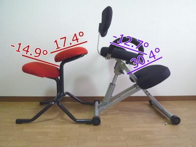 バランススタディジュニアとバックボーンチェアの座面角度の比較